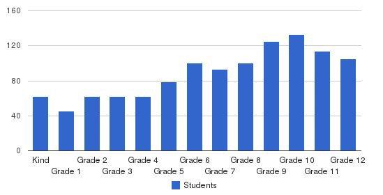 Wesleyan School Students by Grade