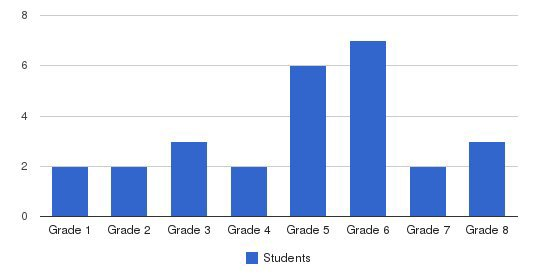 Rhema Christian Academy Students by Grade