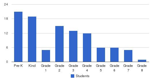 Shelia Daniels Christian Academy Students by Grade