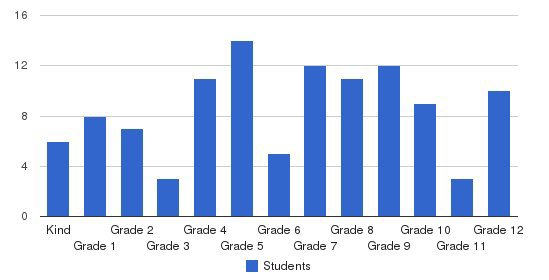 Coastal Christian School Students by Grade