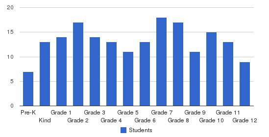 Somerset Christian Academy Students by Grade