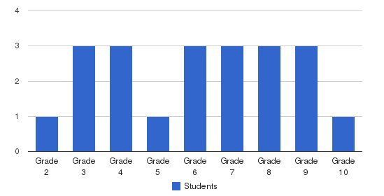 Liberty Ranch School Students by Grade