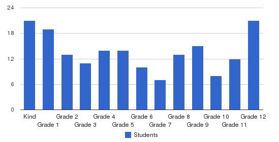 Christian Community Schools Students by Grade