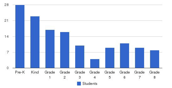 Clay Academy Students by Grade