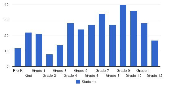 Fellowship Academy Students by Grade