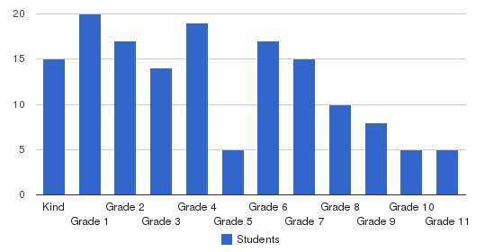 Elijah House Academy Students by Grade