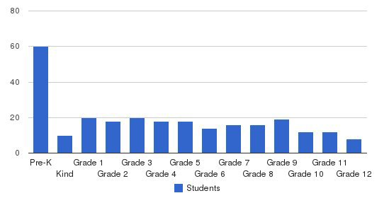 Life Christian Academy Students by Grade