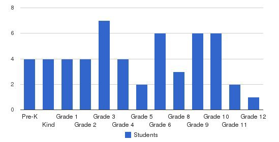 Wanchese Christian Academy Students by Grade