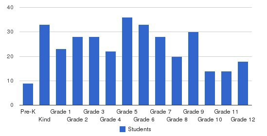 Providence Classical School Students by Grade