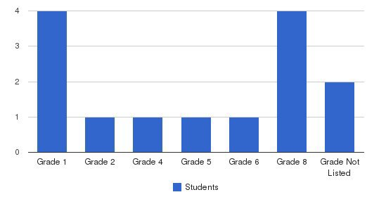 Sol Del Valle Christian School Students by Grade