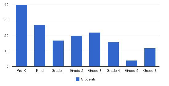 Atonement Lutheran Students by Grade