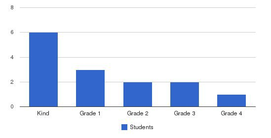 Sandy Creek Academy Students by Grade