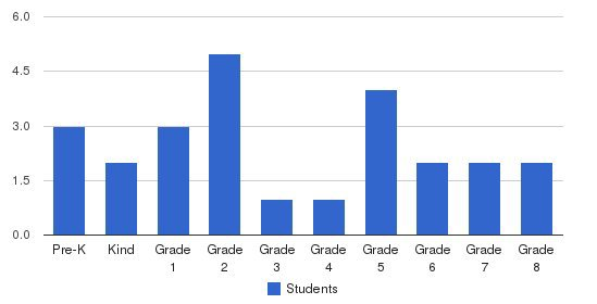 Katy Adventist Christian School Students by Grade