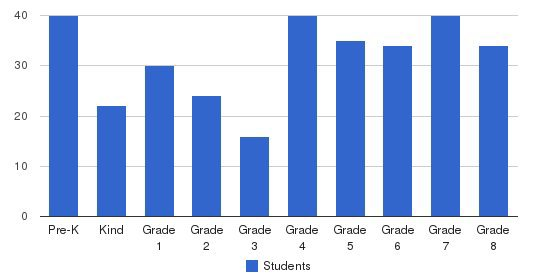 Saint Anthony School Students by Grade