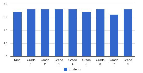 St Robert Elementary School Students by Grade