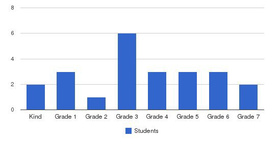 Peninsula Adventist School Students by Grade