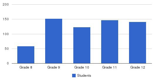 Archbishop Shaw High School Students by Grade