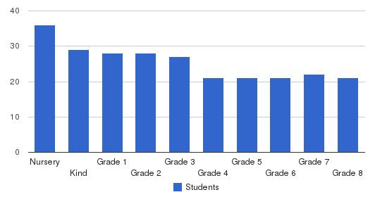 Peninsula School Students by Grade