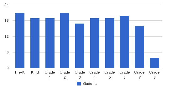 Pope John Paul II Catholic School Students by Grade
