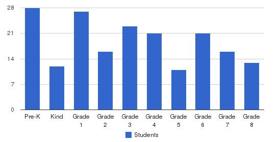 Seton Catholic School Students by Grade