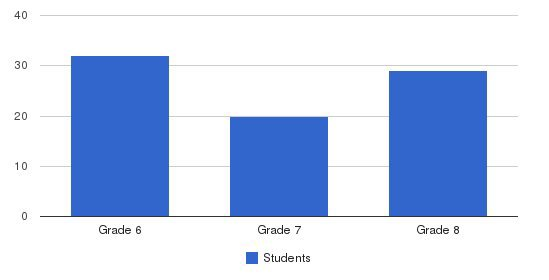 Guadalupe Regional Middle School Students by Grade
