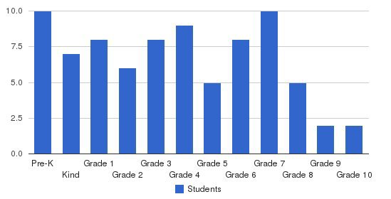 San Angelo Christian Academy Students by Grade