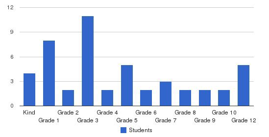 Fountain City Christian School Students by Grade