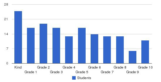 Bayshore Christian School Students by Grade