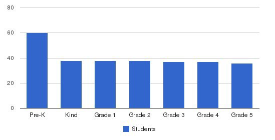 Phillips Brooks School Students by Grade