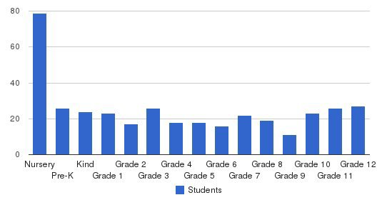 Jefferson Christian Academy Students by Grade