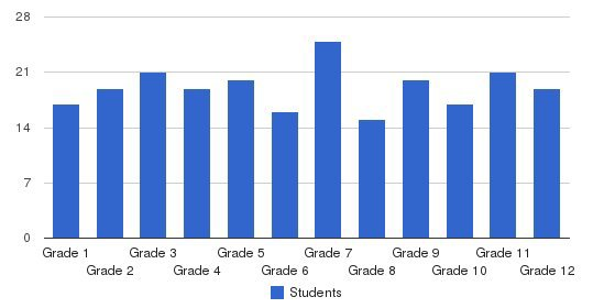 St. Monica Academy Students by Grade