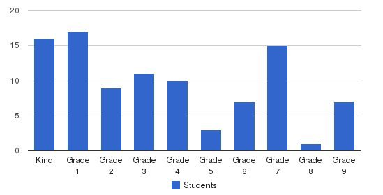 Valley Crescent School Students by Grade
