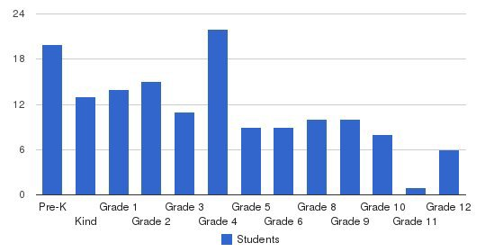 Brunswick Christian Academy Students by Grade