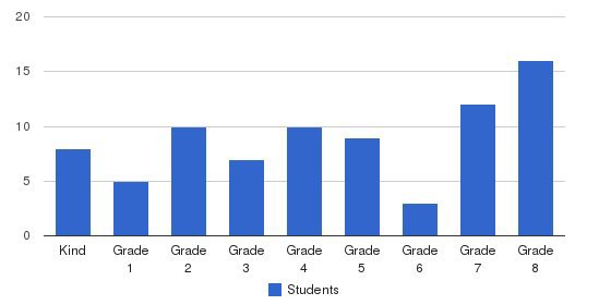 Crossroads Christian School Students by Grade
