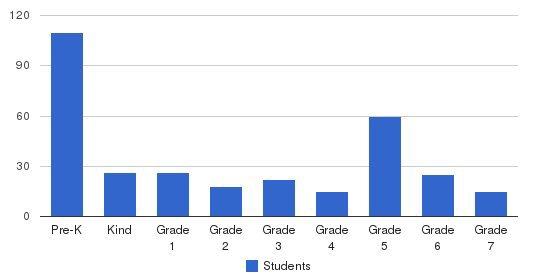 Pinecrest Schools - Van Nuys Students by Grade