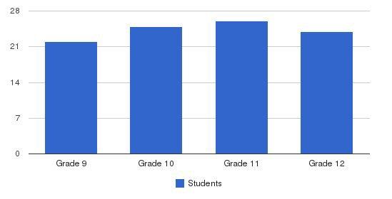 Bais Hamedrash & Mesivta Of Baltimore Students by Grade