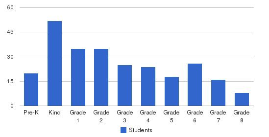 Pinecrest School - Lancaster Students by Grade
