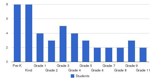 Glory Academy Students by Grade