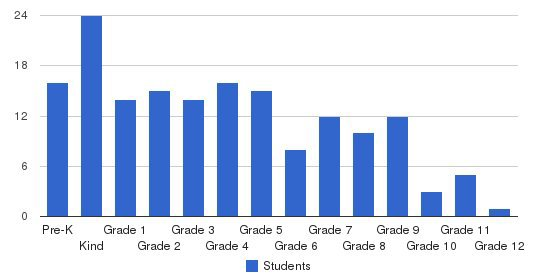 Westwood Baptist Academy Students by Grade