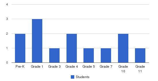 Bethany Baptist Christian School Students by Grade