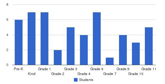 Champion Baptist Academy Students by Grade