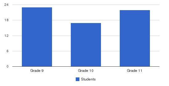 Schechter Regional High School Students by Grade