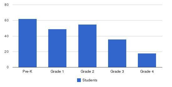 Yeshivat Noam School Students by Grade