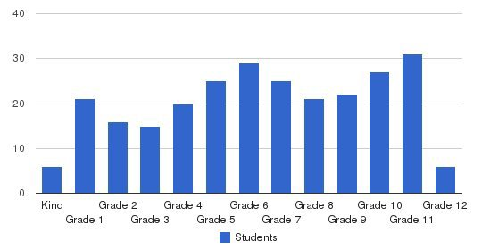 Wylie Preparatory Academy Students by Grade