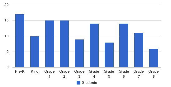 Angelus Academy Students by Grade