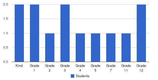 Fairview Baptist Christian Academy Students by Grade
