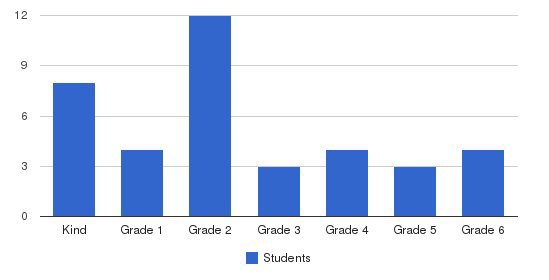 Pleasant Hill Christian School Students by Grade