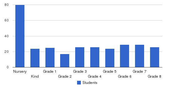 Pleasant Valley Christian School Students by Grade