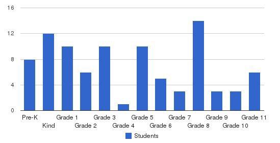 Plumas Christian School Students by Grade