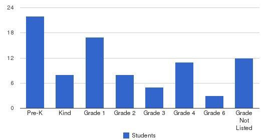Village Montessori School Students by Grade